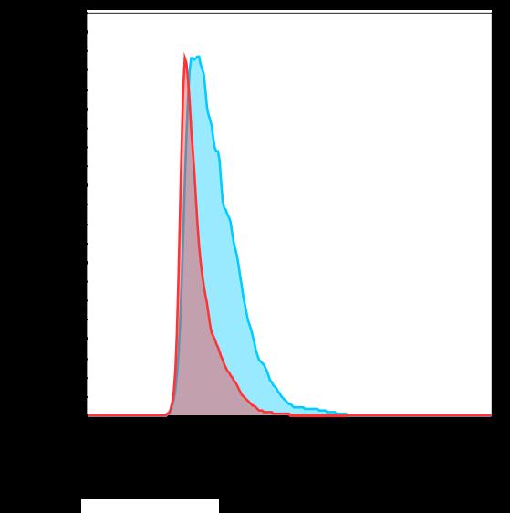 Binding Curve