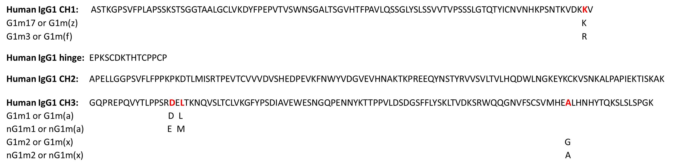 Allotype image